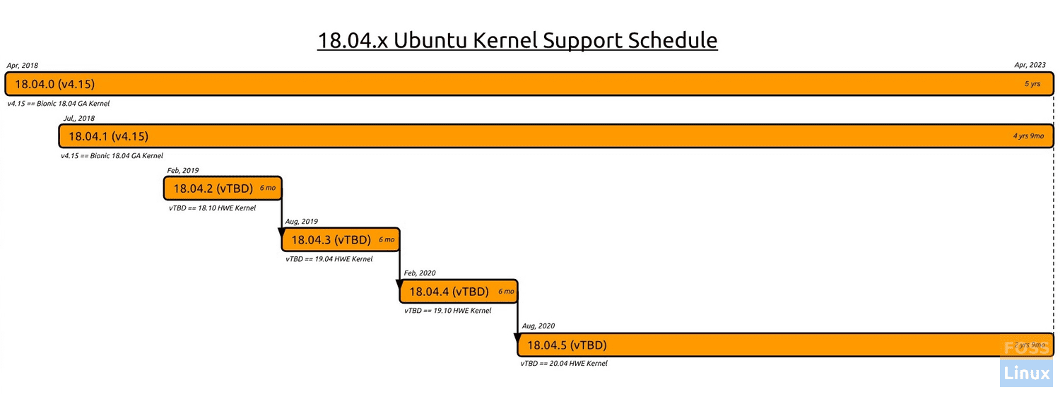 Ubuntu 18.04.x Kernel Support Schedule
