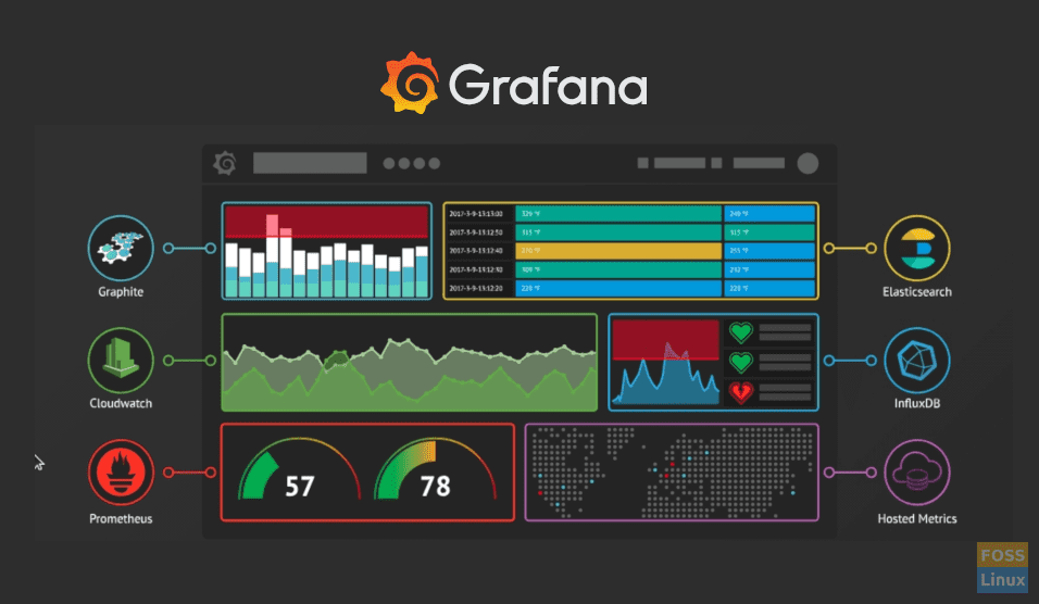 How to install and configure Grafana on CentOS 7 - FOSS Linux