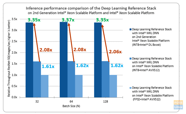 Deep-Learning-Reference-Stack-Performance-Chart